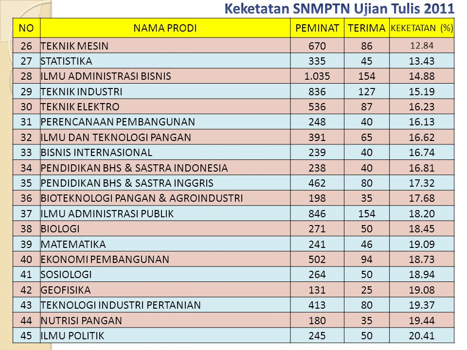 Keketatan SNMPTN Ujian Tulis 2011