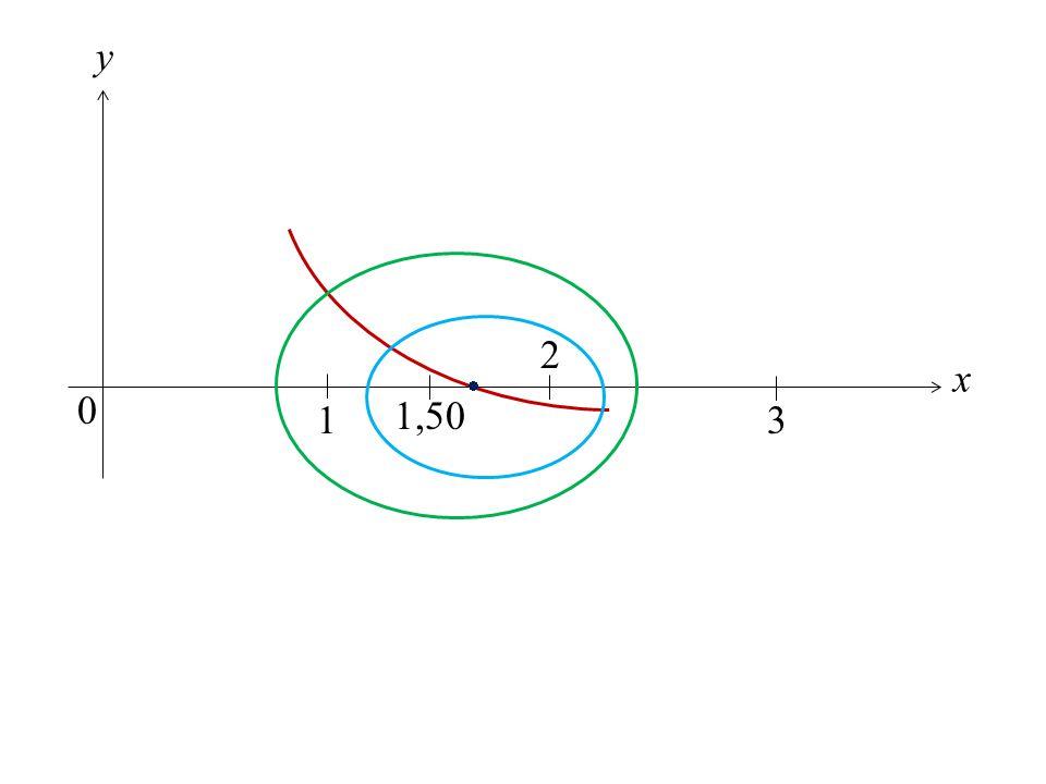  x y 2 1 1,50 3