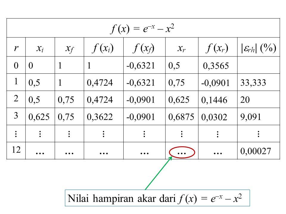 Nilai hampiran akar dari f (x) = e–x – x2