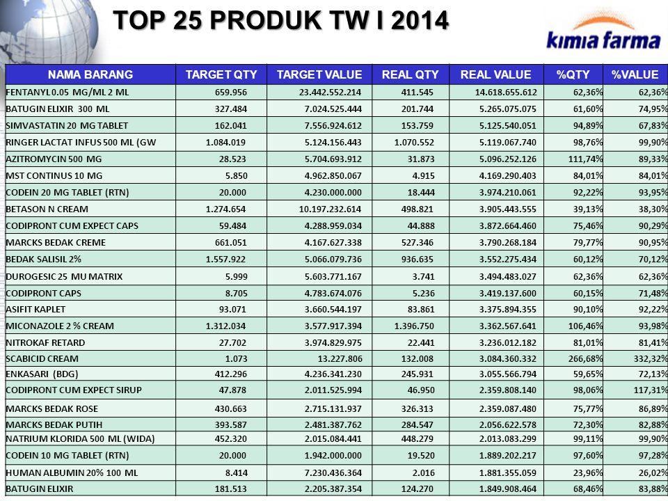 TOP 25 PRODUK TW I 2014 NAMA BARANG TARGET QTY TARGET VALUE REAL QTY