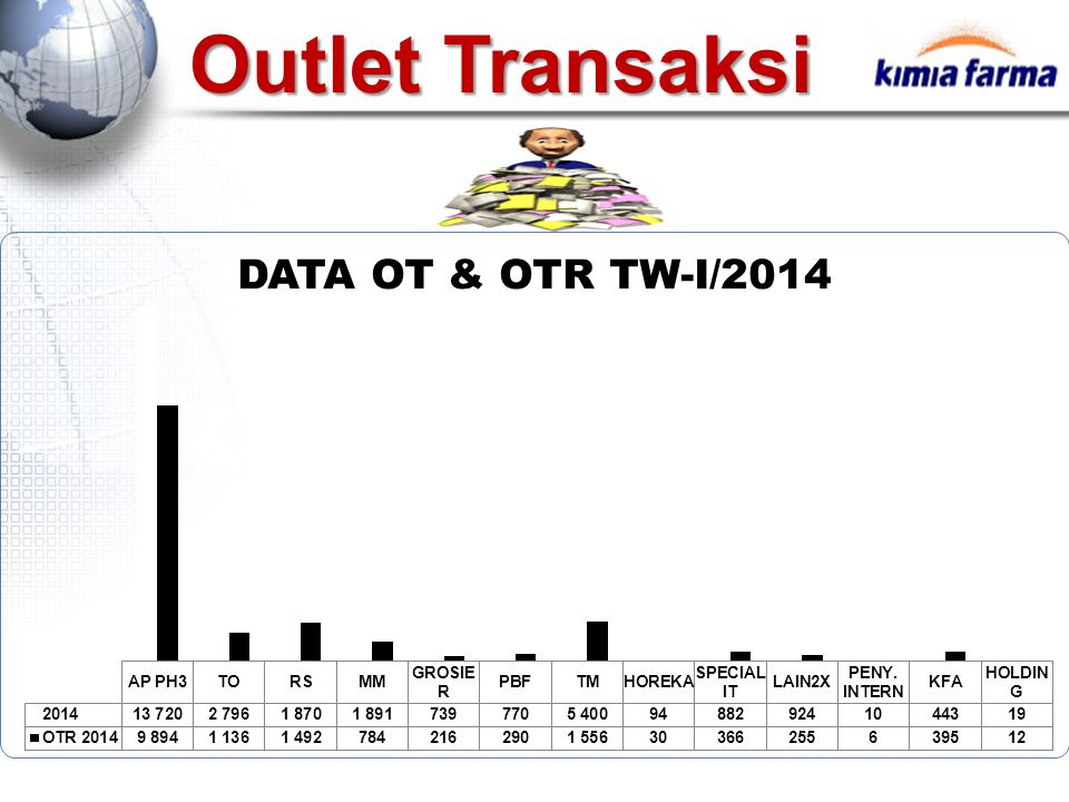 Outlet Transaksi
