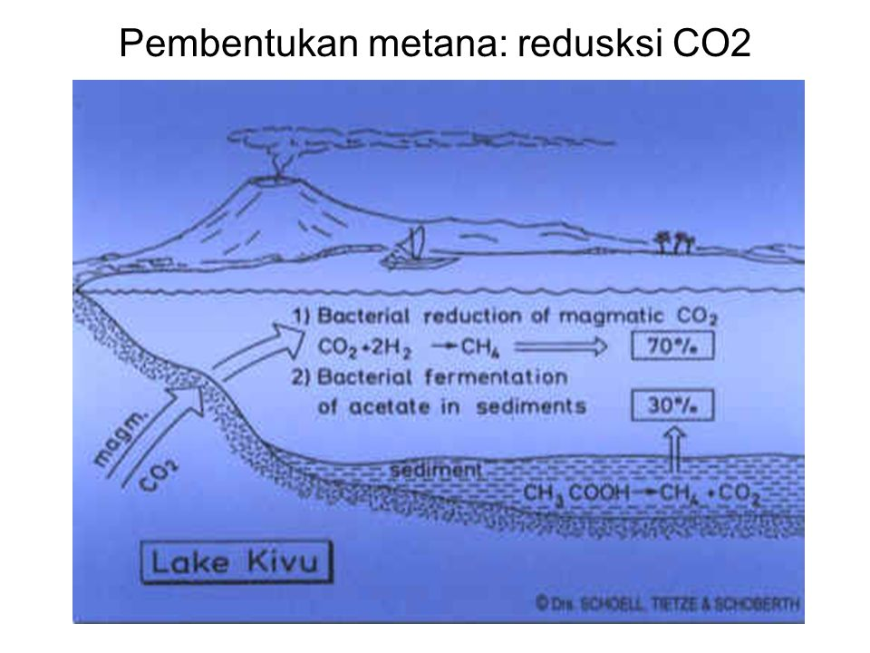 Pembentukan metana: redusksi CO2