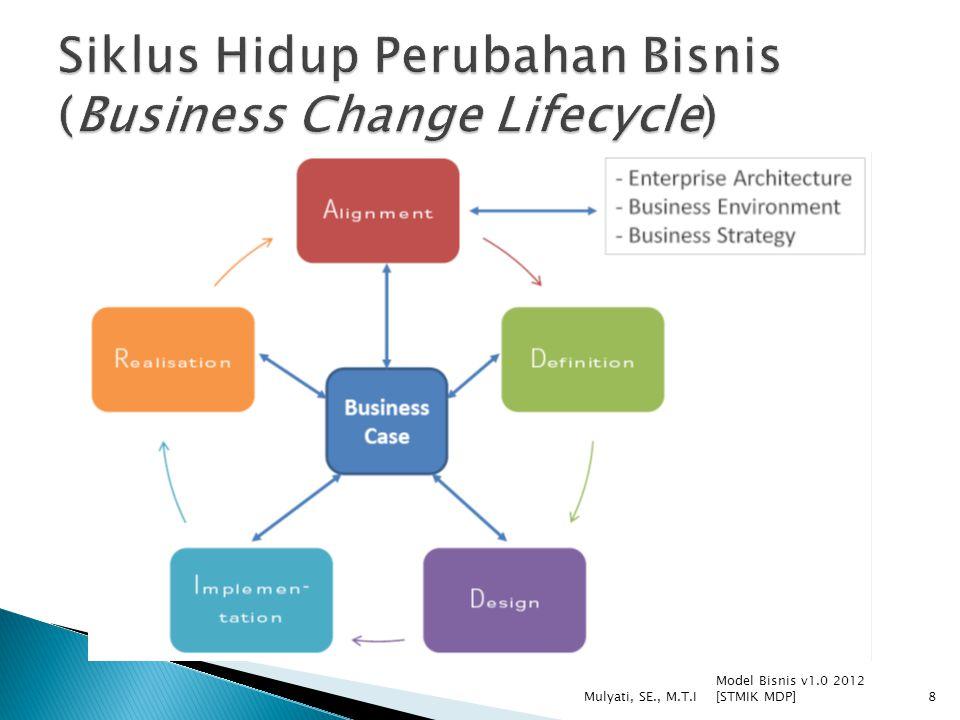 Siklus Hidup Perubahan Bisnis (Business Change Lifecycle)