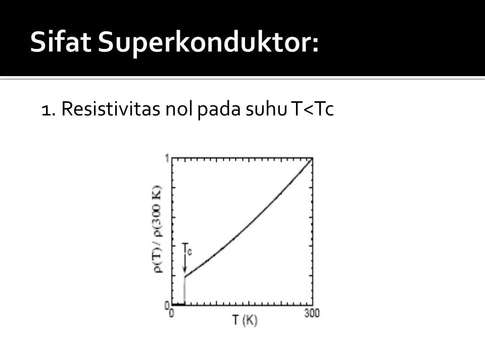 Sifat Superkonduktor: