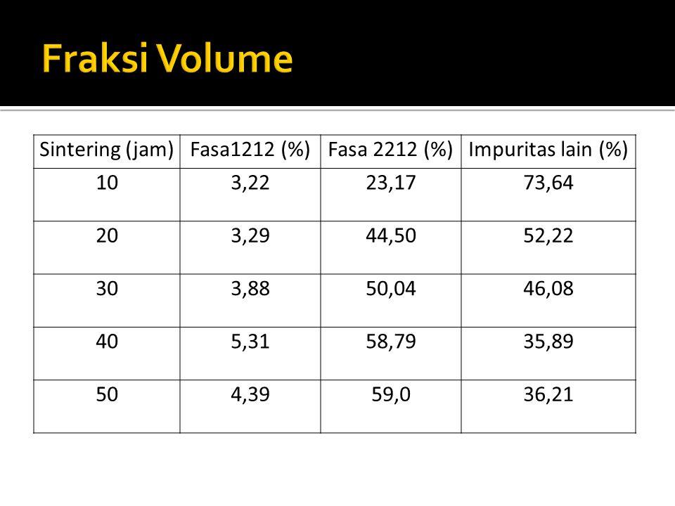 Fraksi Volume Sintering (jam) Fasa1212 (%) Fasa 2212 (%)