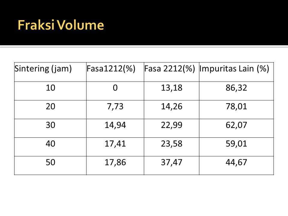 Fraksi Volume Sintering (jam) Fasa1212(%) Fasa 2212(%)