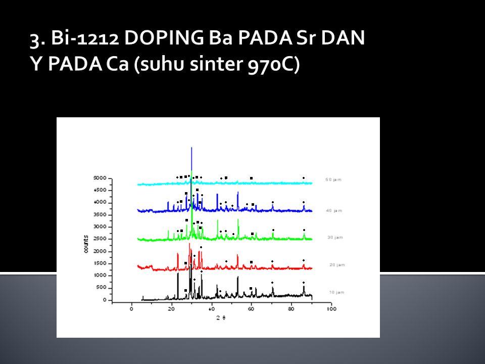 3. Bi-1212 DOPING Ba PADA Sr DAN Y PADA Ca (suhu sinter 970C)