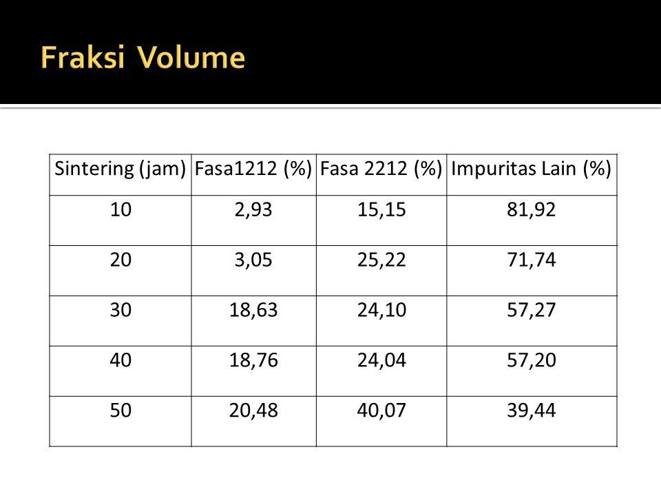 Fraksi Volume Ca Sintering (jam) Fasa1212 (%) Fasa 2212 (%)
