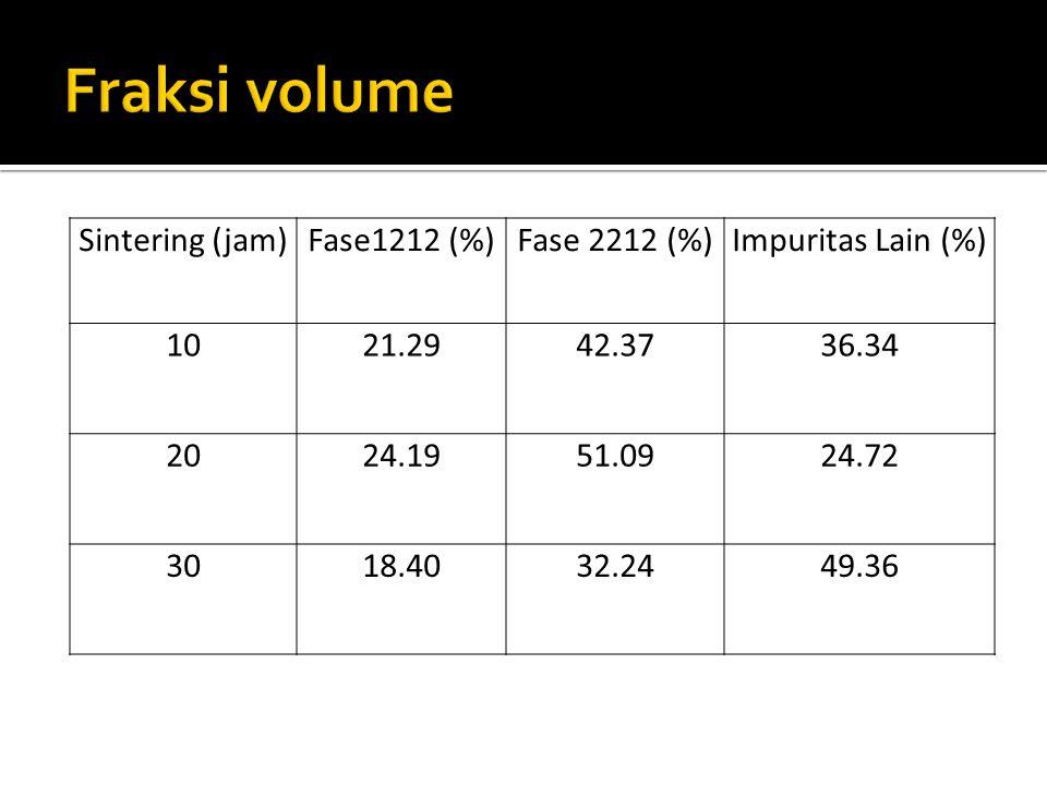 Fraksi volume Sintering (jam) Fase1212 (%) Fase 2212 (%)