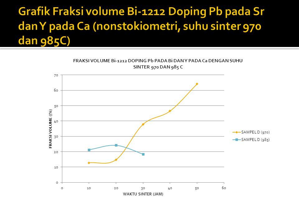 Grafik Fraksi volume Bi-1212 Doping Pb pada Sr dan Y pada Ca (nonstokiometri, suhu sinter 970 dan 985C)
