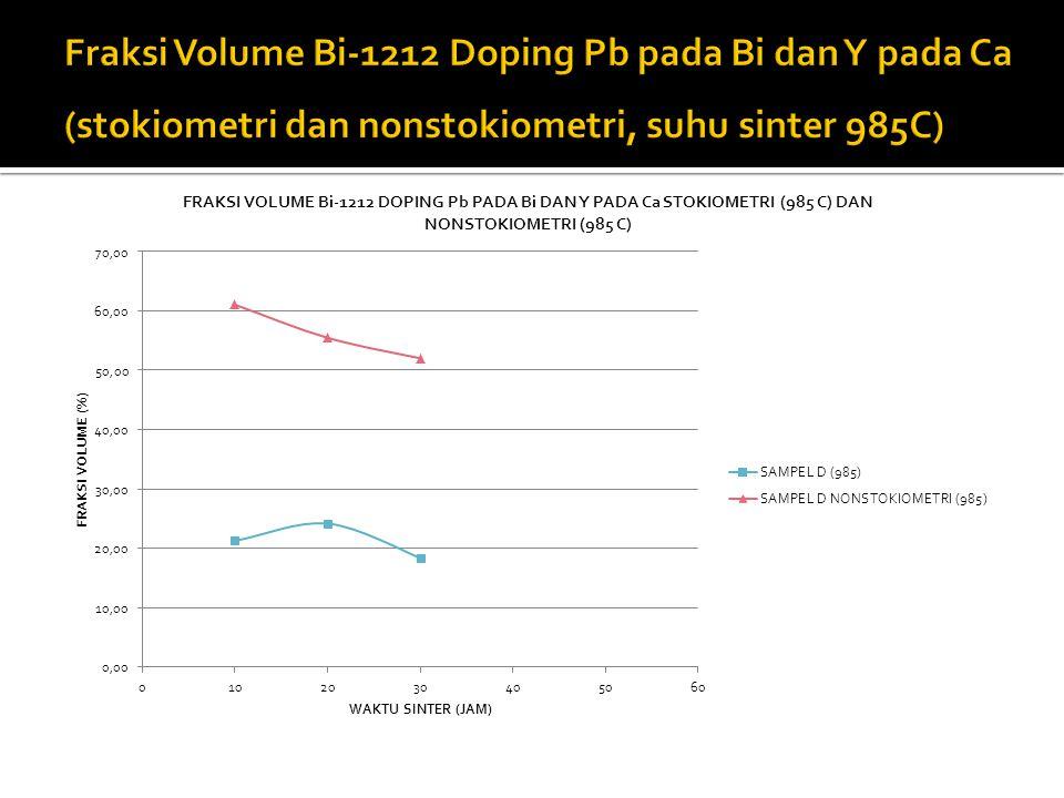 Fraksi Volume Bi-1212 Doping Pb pada Bi dan Y pada Ca (stokiometri dan nonstokiometri, suhu sinter 985C)