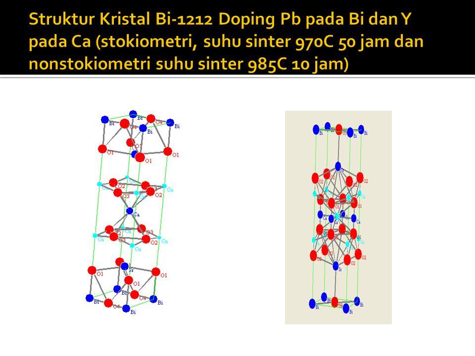 Struktur Kristal Bi-1212 Doping Pb pada Bi dan Y pada Ca (stokiometri, suhu sinter 970C 50 jam dan nonstokiometri suhu sinter 985C 10 jam)