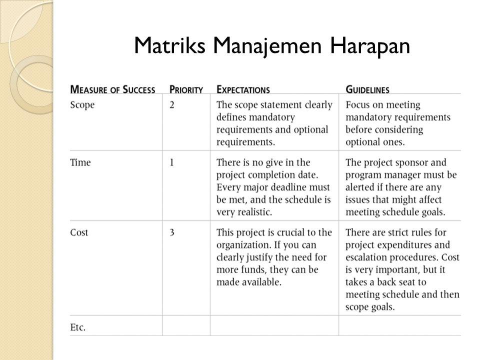 Matriks Manajemen Harapan