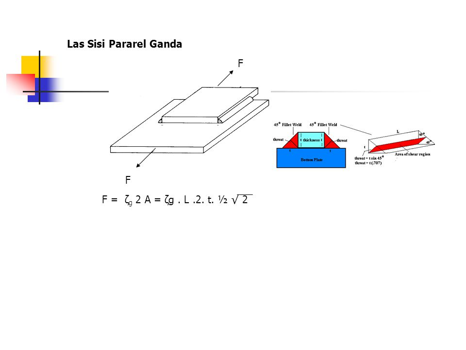 Las Sisi Pararel Ganda F F F = ζg 2 A = ζg . L .2. t. ½ √ 2