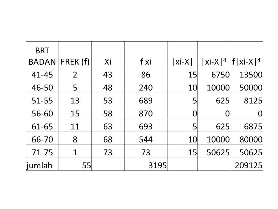BRT BADAN FREK (f) Xi. f xi. |xi-X| |xi-X|4. f|xi-X|4. 41-45. 2. 43. 86. 15. 6750. 13500.