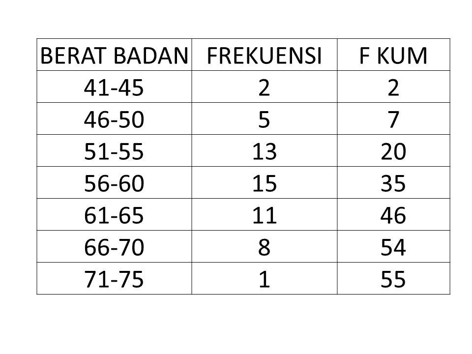 BERAT BADAN FREKUENSI. F KUM. 41-45. 2. 46-50. 5. 7. 51-55. 13. 20. 56-60. 15. 35. 61-65.