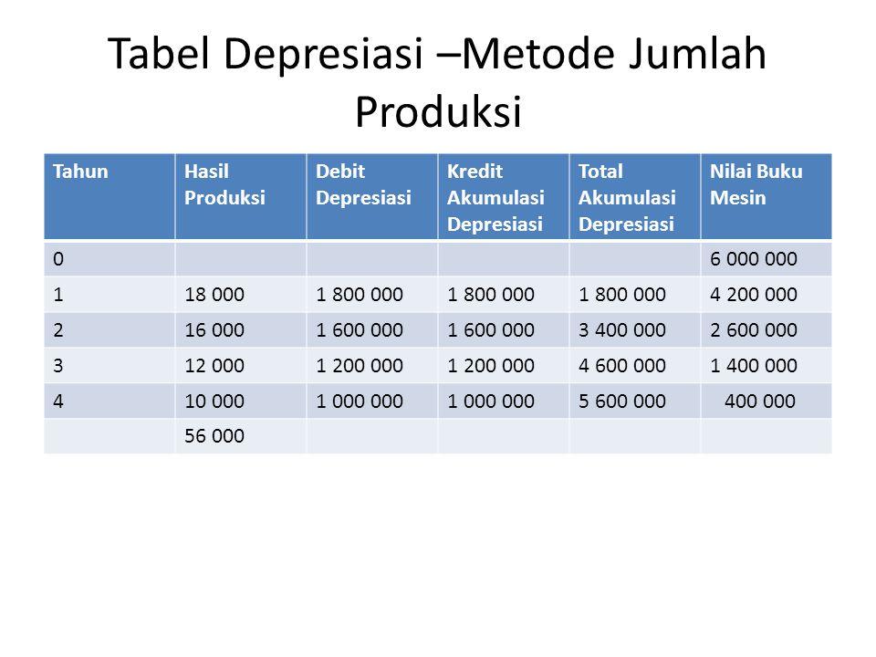 Tabel Depresiasi –Metode Jumlah Produksi