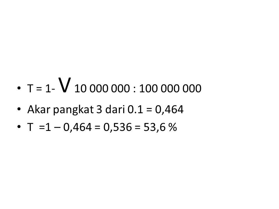 T = 1- V 10 000 000 : 100 000 000 Akar pangkat 3 dari 0.1 = 0,464 T =1 – 0,464 = 0,536 = 53,6 %
