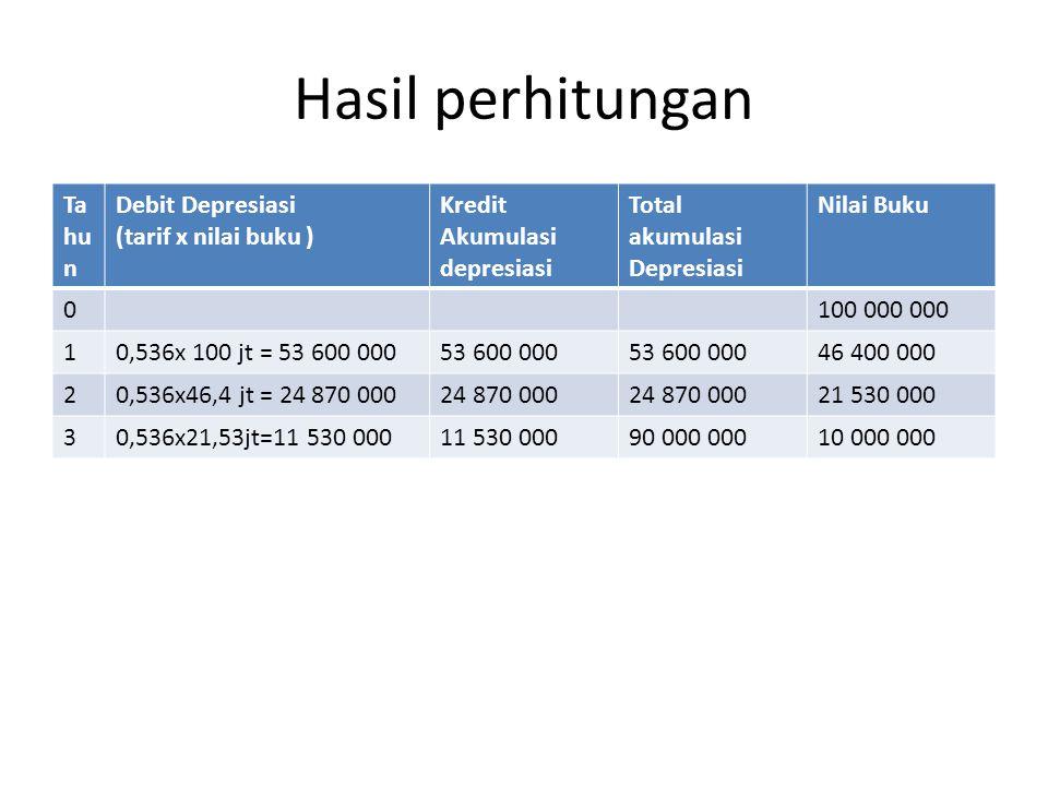 Hasil perhitungan Tahun Debit Depresiasi (tarif x nilai buku )