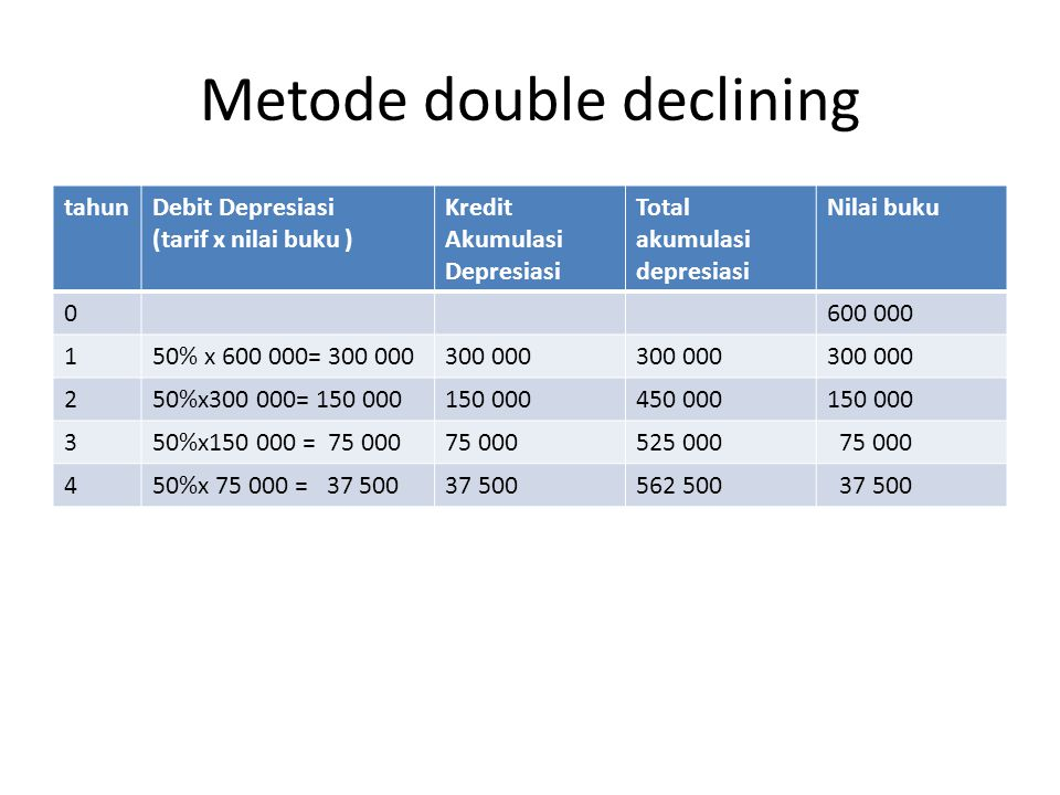 Metode double declining
