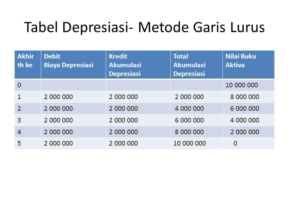 Tabel Depresiasi- Metode Garis Lurus