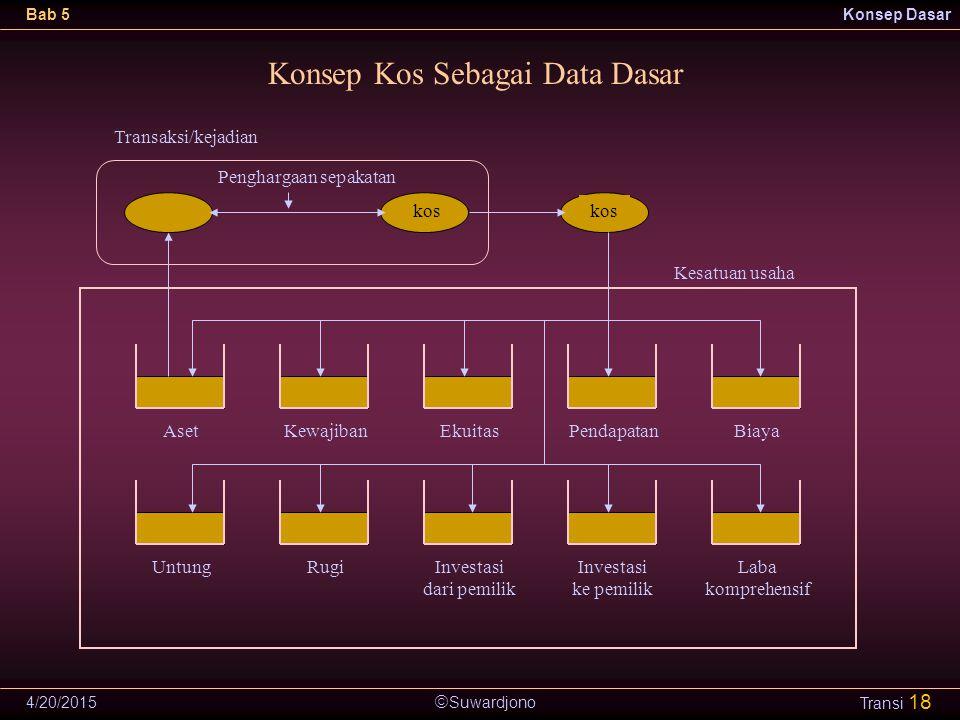 Konsep Kos Sebagai Data Dasar