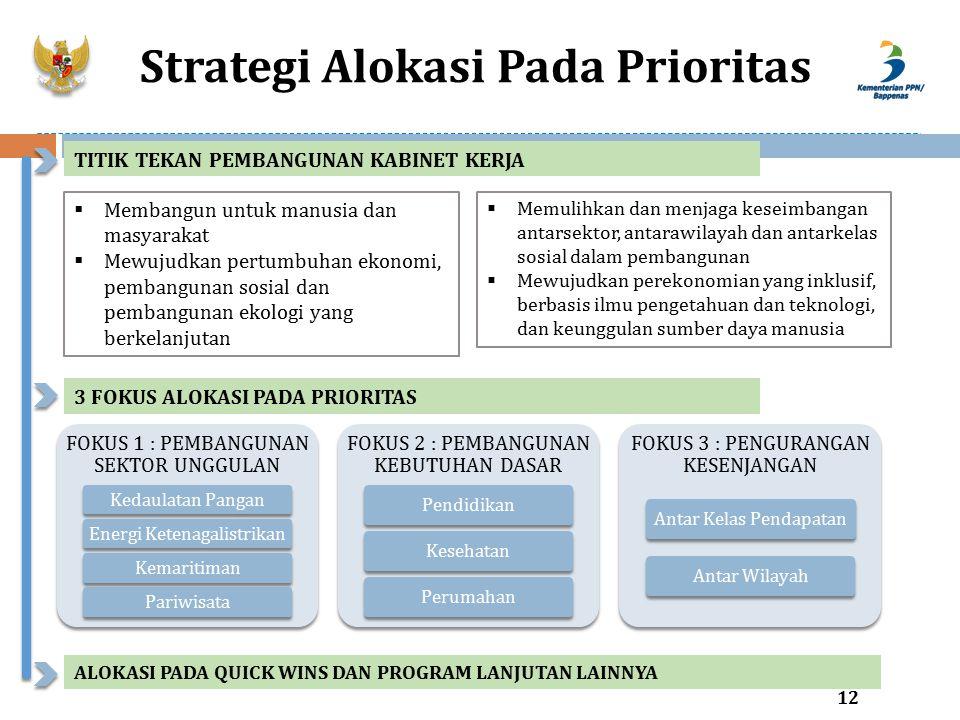 Strategi Alokasi Pada Prioritas