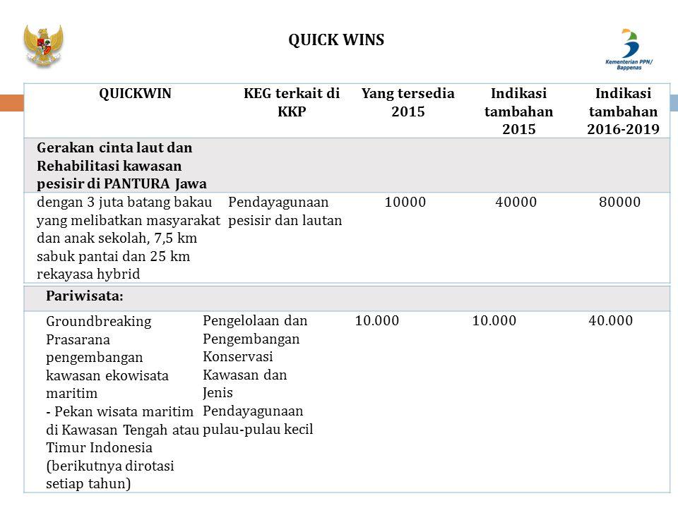 QUICK WINS QUICKWIN KEG terkait di KKP Yang tersedia 2015