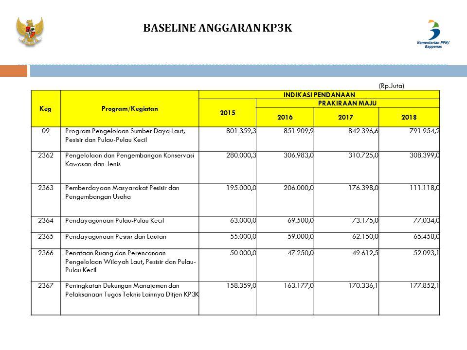 BASELINE ANGGARAN KP3K (Rp.Juta) Keg Program/Kegiatan