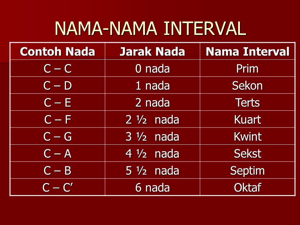 NAMA-NAMA INTERVAL Contoh Nada Jarak Nada Nama Interval C – C 0 nada