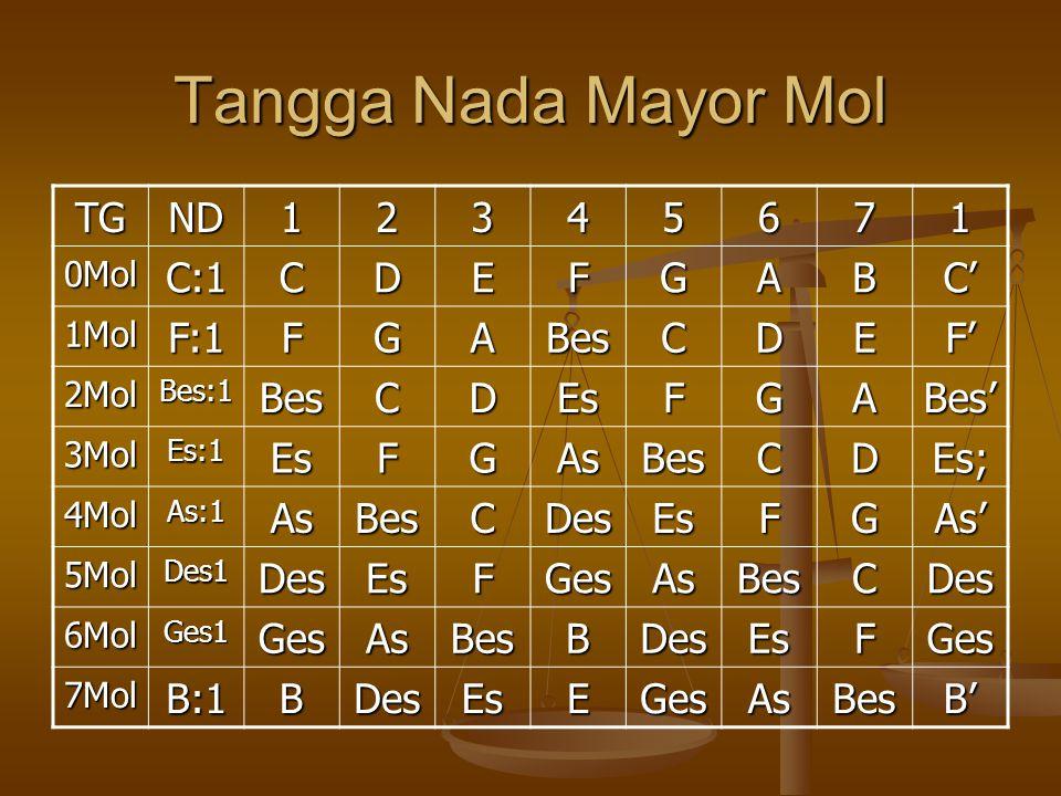 Tangga Nada Mayor Mol TG ND 1 2 3 4 5 6 7 C:1 C D E F G A B C' F:1 Bes