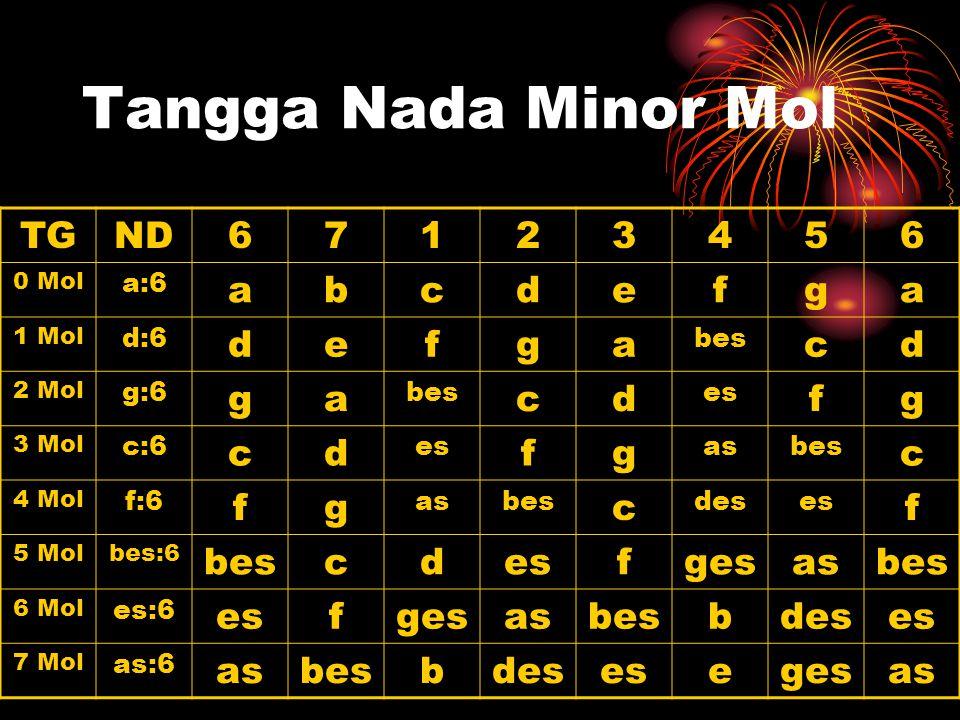 Tangga Nada Minor Mol TG ND 6 7 1 2 3 4 5 a b c d e f g ges a:6 d:6
