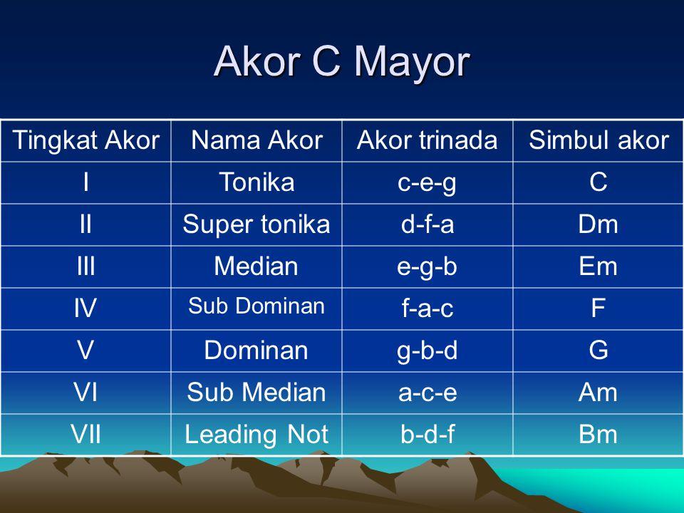 Akor C Mayor Tingkat Akor Nama Akor Akor trinada Simbul akor I Tonika