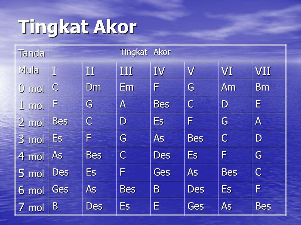 Tingkat Akor I II III IV V VI VII 0 mol 1 mol 2 mol 3 mol 4 mol 5 mol