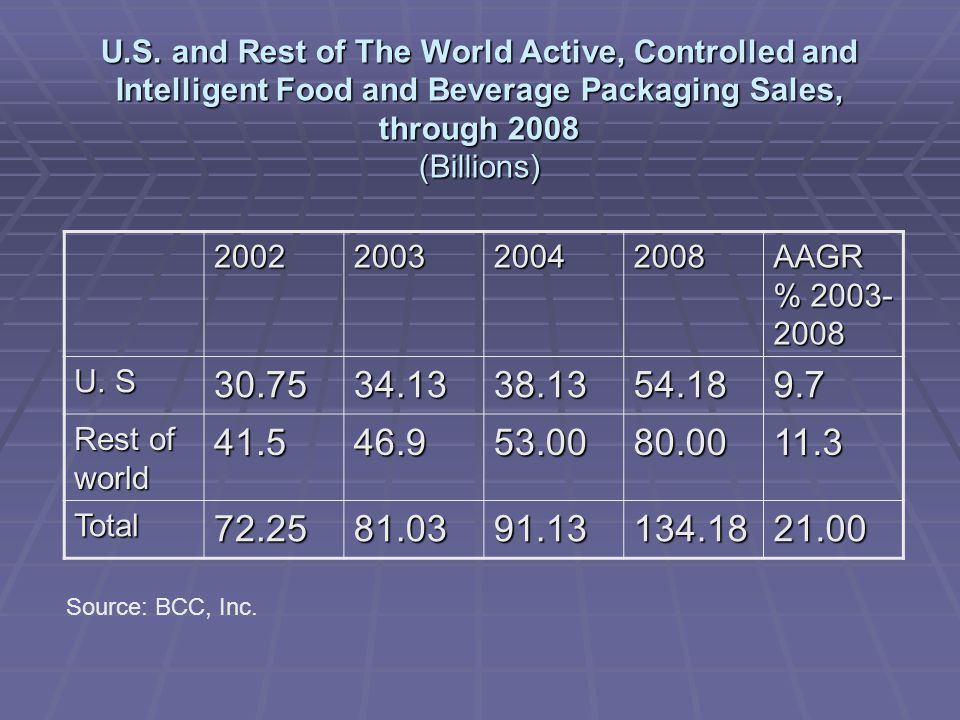 U.S. and Rest of The World Active, Controlled and Intelligent Food and Beverage Packaging Sales, through 2008 (Billions)