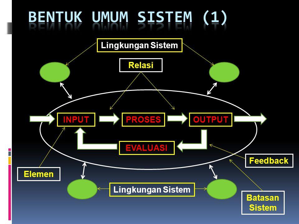 BENTUK UMUM SISTEM (1) INPUT PROSES OUTPUT Elemen Relasi