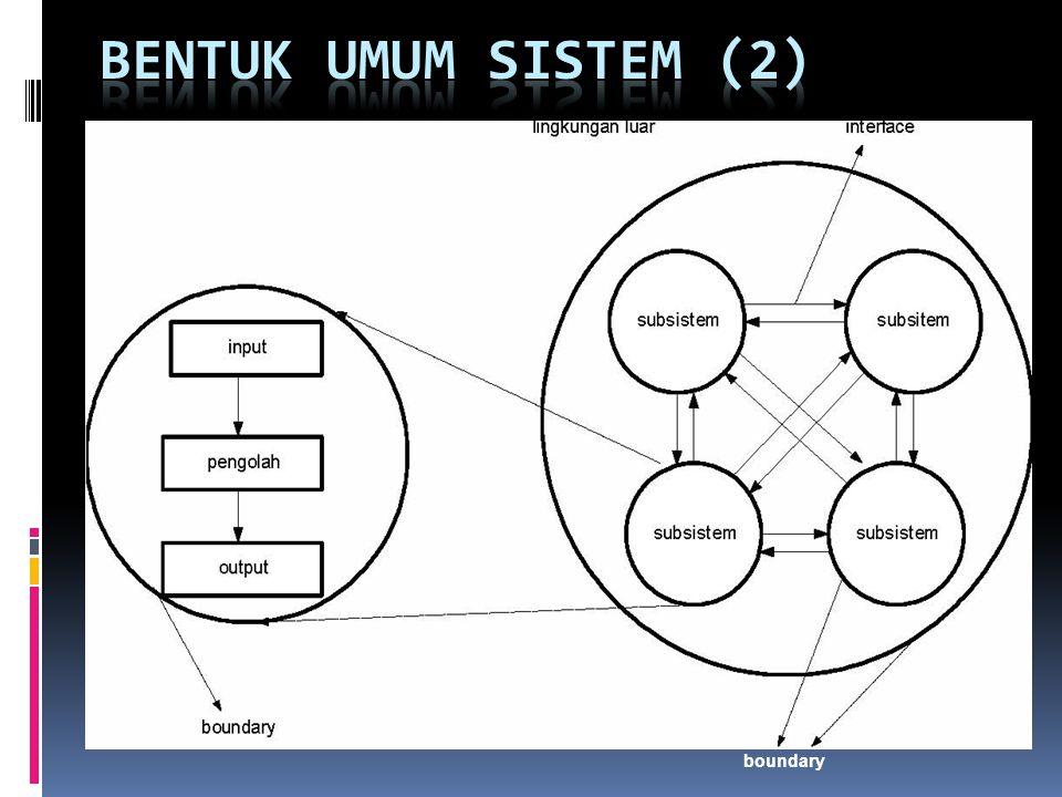 BENTUK UMUM SISTEM (2) boundary
