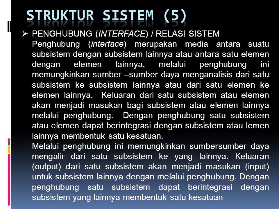 STRUKTUR SISTEM (5) PENGHUBUNG (INTERFACE) / RELASI SISTEM