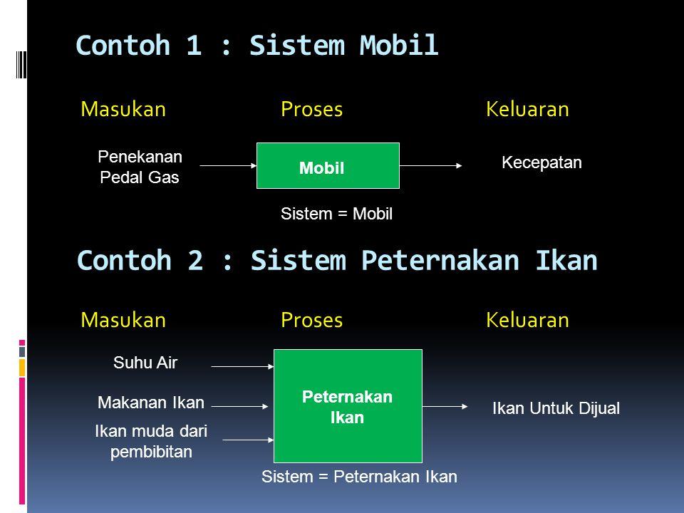 Contoh 2 : Sistem Peternakan Ikan
