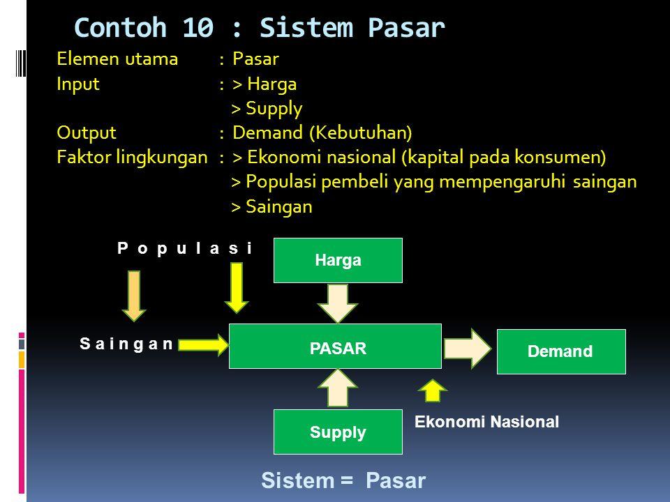 Contoh 10 : Sistem Pasar Sistem = Pasar Elemen utama : Pasar