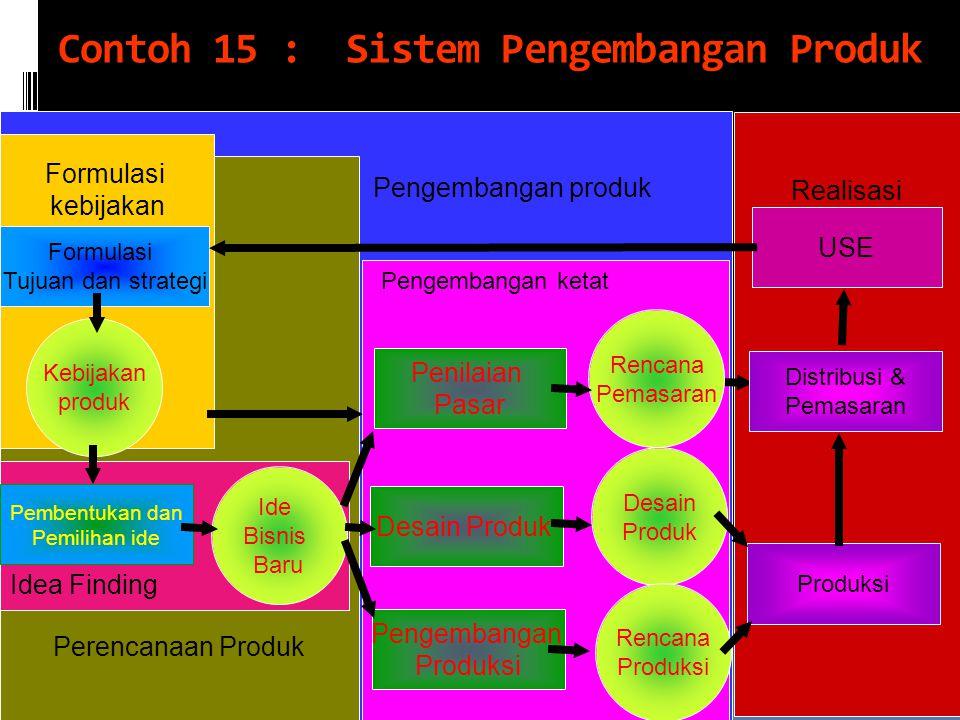 Contoh 15 : Sistem Pengembangan Produk
