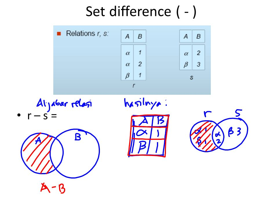 Set difference ( - ) r – s =