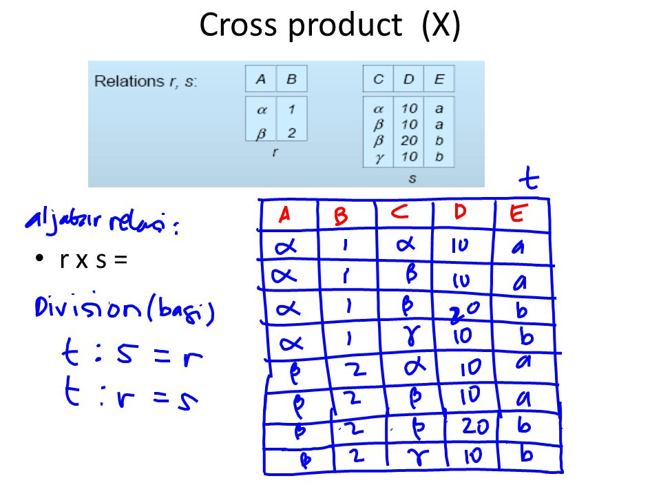 Cross product (X) r x s =
