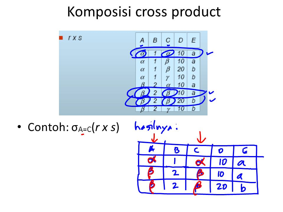 Komposisi cross product