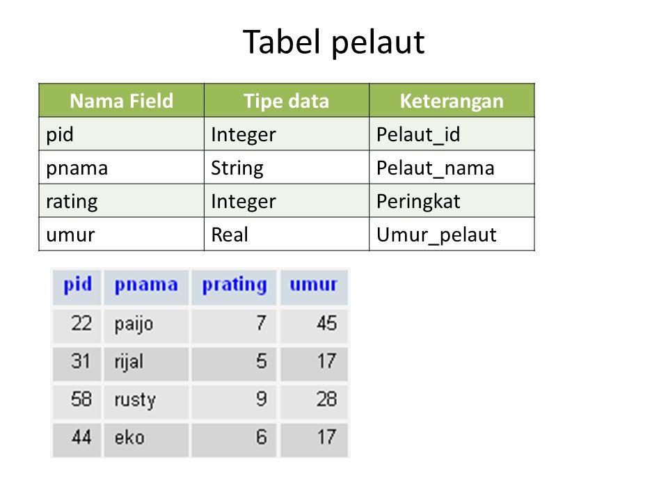 Tabel pelaut Nama Field Tipe data Keterangan pid Integer Pelaut_id