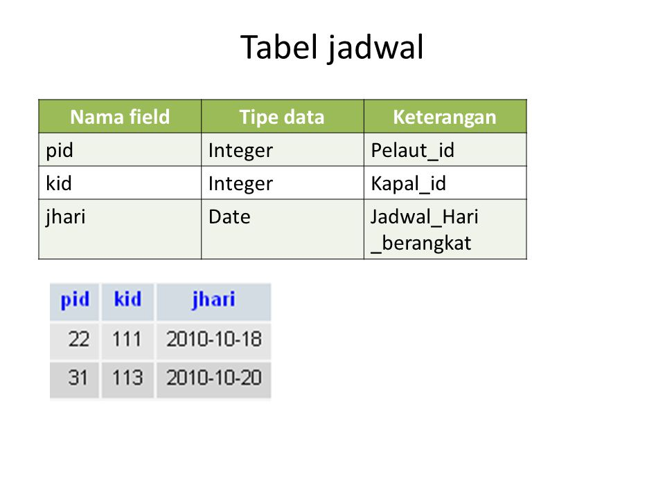 Tabel jadwal Nama field Tipe data Keterangan pid Integer Pelaut_id kid