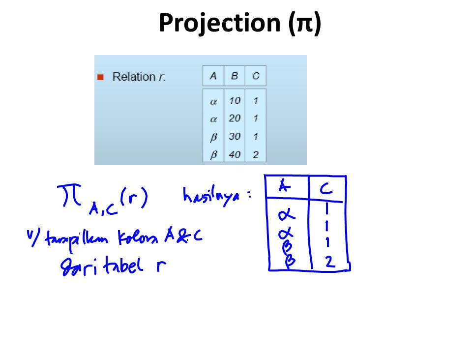 Projection (π)