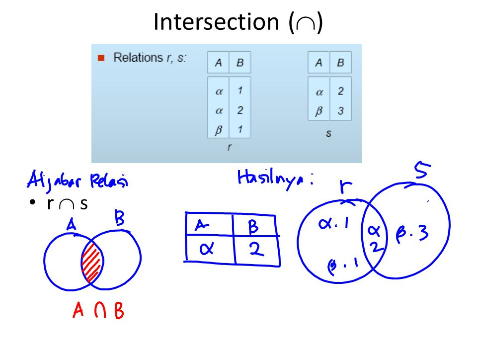 Intersection () r  s