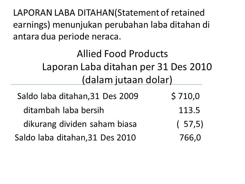 Saldo laba ditahan,31 Des 2009 $ 710,0