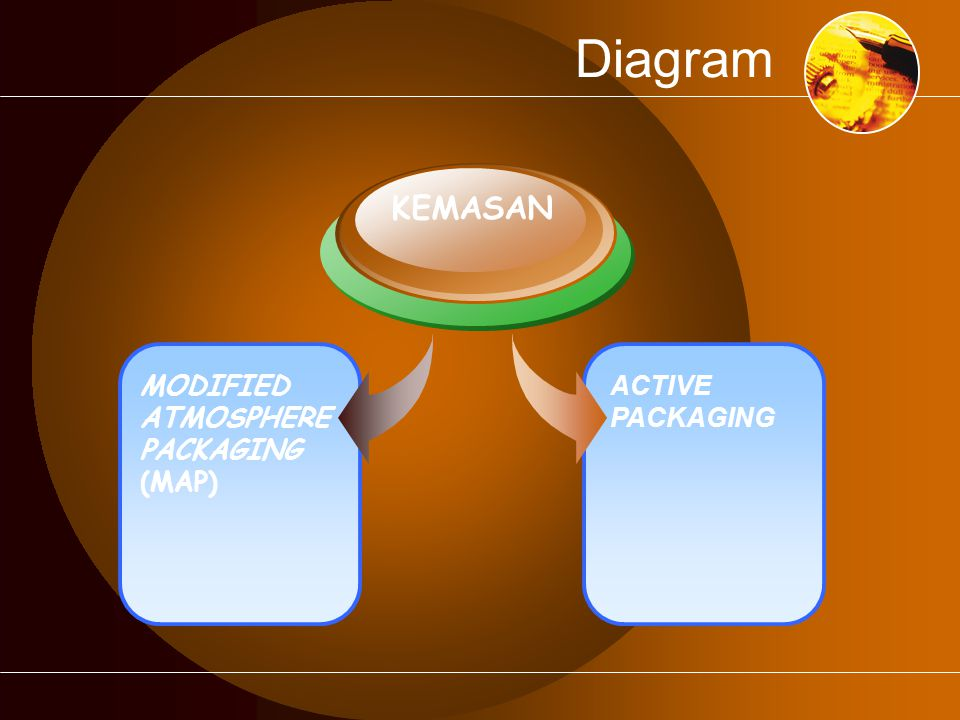 Diagram KEMASAN MODIFIED ATMOSPHERE PACKAGING (MAP) ACTIVE PACKAGING